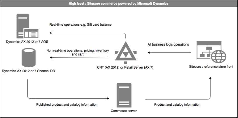 A Simple Architectural Overview Of Sitecore Commerce Powered By